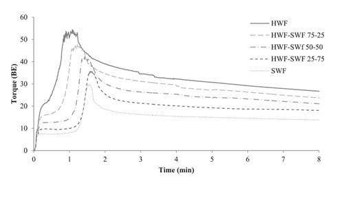 GlutoPeak graph-1