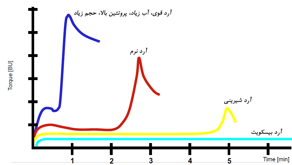 GlutoPeak graph-2